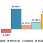 CMT: Buenos datos para Yoigo y las OMV