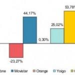 CMT: Las OMV y Yoigo continuan subiendo