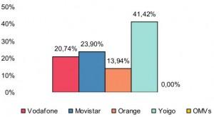 Cuota de ganancias netas de febrero del 2010