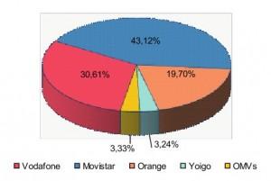 Reparto de la cuota de líneas móviles para junio del 2010