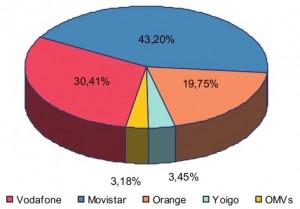 Cuota de mercado líneas móviles julio del 2010