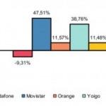 Resultados de julio: Movistar y Yoigo grandes vencedoras