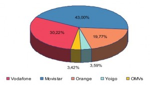 Cuota de mercado y de líneas de Yoigo y las OMV
