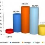 Resultados septiembre del 2010 CMT: Sólo Vodafone pierde