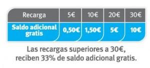 Lebara Móvil tiene recargas gratis un 33%