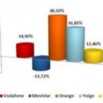 Informe CMT Octubre 2010: Orange sube y sólo Movistar desciende