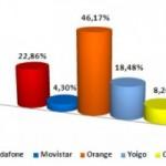 Resultados CMT de diciembre del 2010: Orange arrasa y todos ganan