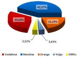 Reparto del mercado de líneas móviles de diciembre del 2010