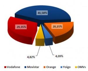 Cuota de mercado de móviles en enero del 2011