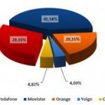 Informe CMT de Enero, las OMV ya son más del 4% del mercado