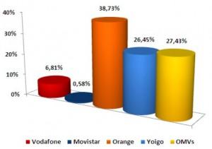 Líneas ganadas por las operadoras en Enero 2011 según la CMT