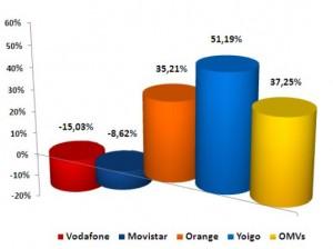 Cuota de ganancia líneas febrero del 2011