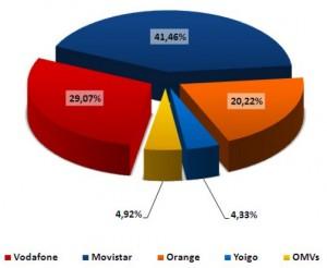 Cuota de mercado de febrero del 2011