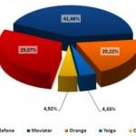 CMT febrero del 2011: Yoigo y las OMV siguen subiendo