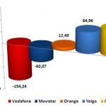 Informe CMT Marzo 2011: Las OMV ganan y llegan al 5%