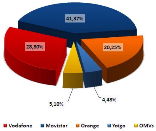 Porcentaje de líneas móviles por operadora de marzo del 2011