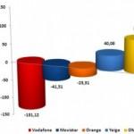 Informe CMT Abril 2011: Las OMV continuan subiendo