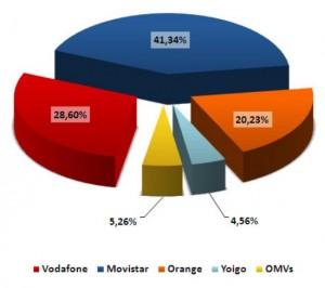 CMT Abril 2011 porcentaje