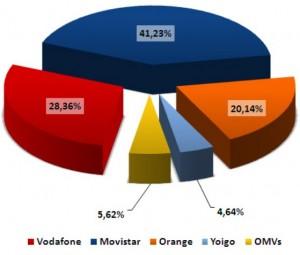 Cuota de mercado móvil de mayo del 2011