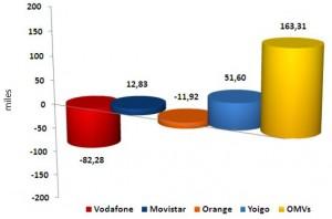 Ganancia líneas mayo 2011 OMVs