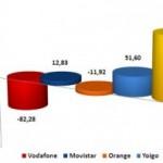Informe CMT mayo 2011: Las OMV absolutas vencedoras