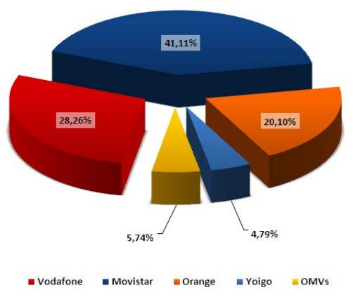 Cuota de mercado en junio del 2011