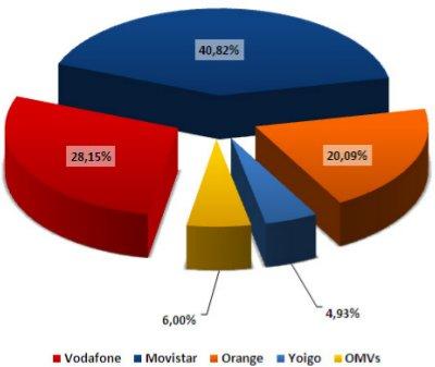 Cuota de mercado de las líneas móviles