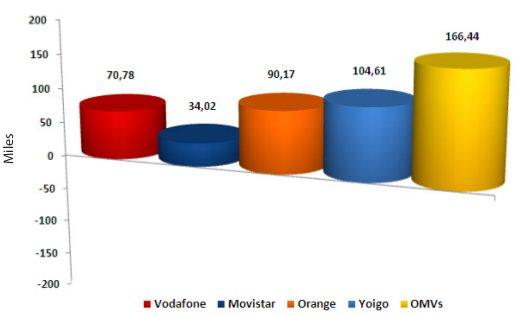 Informe de la CMT: Ganancia de líneas móviles 2011