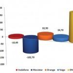 Informe CMT Agosto 2011: Las OMVs vuelven a arrasar mientras que Movistar se desploma