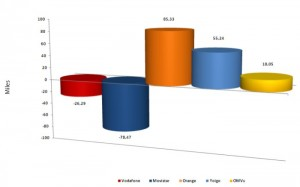 Ganancia netas líneas 2011 septiembre CMT