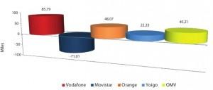 Ganancia neta de líneas telefónicas octubre del 2011