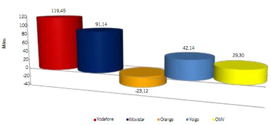 Líneas de diciembre del 2011 informe CMT
