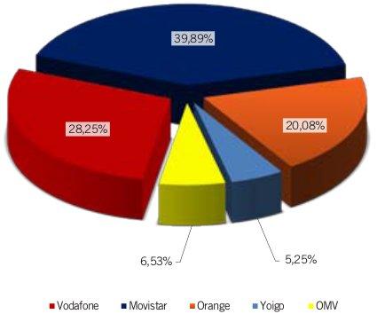 Cuota de mercado enero del 2012