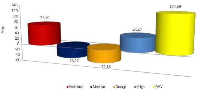 Enero del 2012, vuelven a ganar líneas las OMV