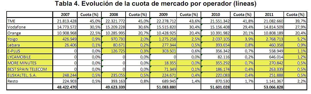 Listado OMV España por tamaño según cantidad de líneas