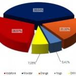 Informe CMT Marzo 2012: Las OMV ya son el 7% de las líneas móviles España