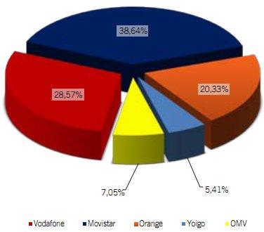 Cuota de mercado de las OMVs de marzo del 2012