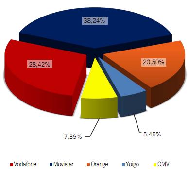 Cuotas operadoras abril 2012