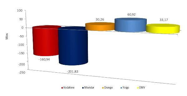 CMT Junio del 2012, Yoigo y las OMV suben