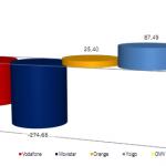 Informe CMT: Un agosto genial para las OMVs que ya son el 8% y Yoigo el 7%