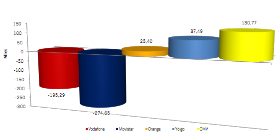 Informe de la CMT OMVs agosto 2012