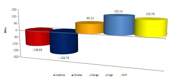 CMT Julio 2012, Yoigo y las OMV suben, Orange también bajan las demás