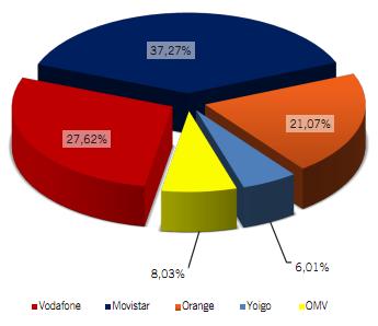 Porcentaje mercado agosto 2012