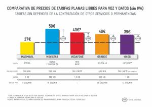 Comparativa de tarifas de datos llamadas Óptima de MÁSmovil