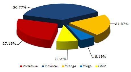 Cuota mercado móvil octubre 2012