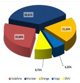 Cuotas de mercado noviembre del 2012