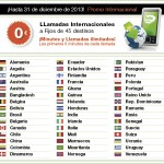 Llamadas internacionales a 0 céntimos/minuto con Hits Mobile
