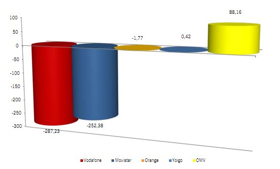 OMVs crecen en noviembre del 2012