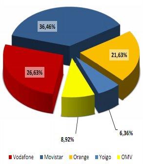 Cuota de mercado de OMVs, Yoigo, Movistar, Vodafone y Orange