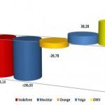 Informe CMT diciembre 2012: OMVs y Yoigo tuvieron un crecimiento importante